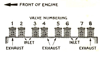Valve Numbering